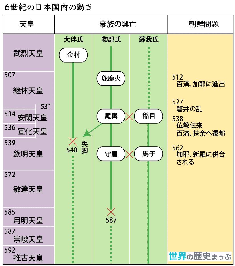 6世紀の日本国内の動き図 | 日本...