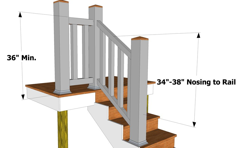 Stairs stair rail code railing height gets confusing for Stair design code