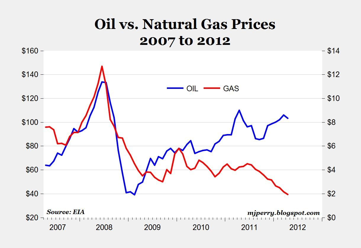 Oil Vs Natgas Prices 2007 2012 Charts Via Mark J Perry Gas