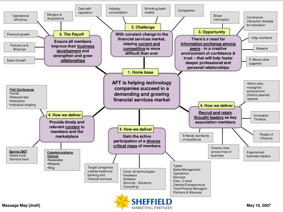 Message Mapping Example | Marketing | Pinterest | Public ...