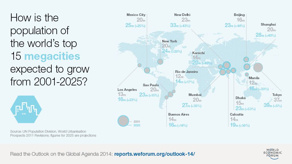 Megacities 2001 2025 maps pinterest global economy 38 maps that explain the global economy vox population of the worlds top 15 megacities expected to grow from gumiabroncs Choice Image