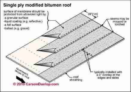 Bituminous Roofing Definition Amp Commercial Roof Tpo Vs
