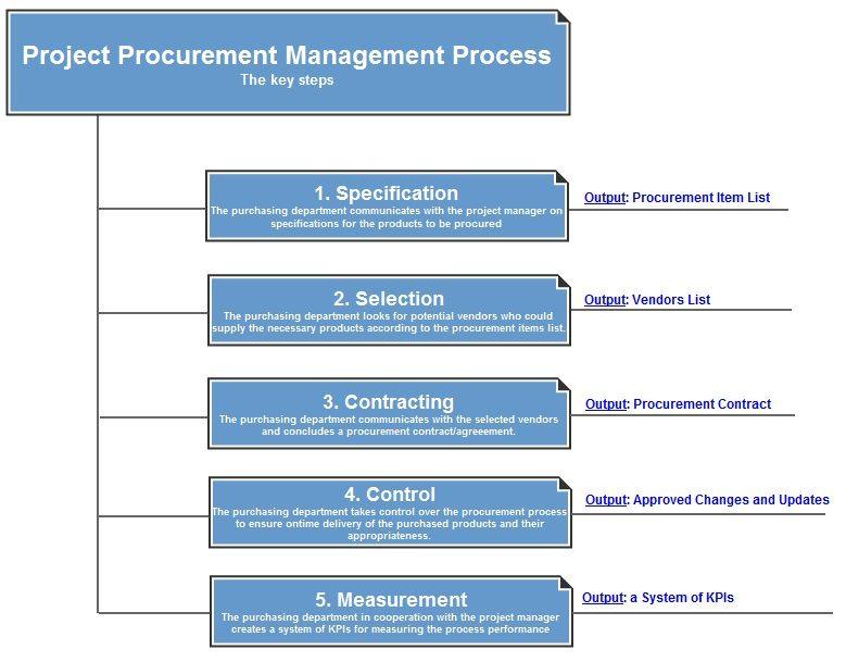 Free Download Project Close Procurement Templates Procurement