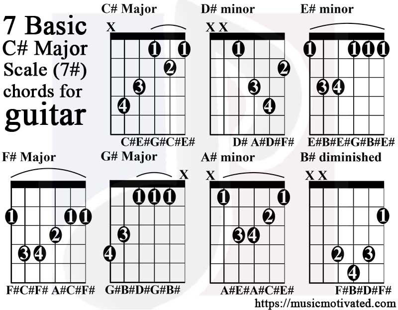 C Sharp Major Scale Guitar Tabs Guitar In 2018 Pinterest