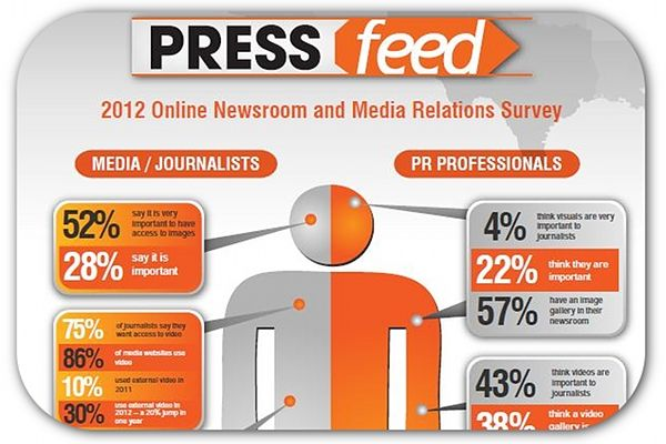 Infographic 75 Percent Of Reporters Want Videos In Press Releases