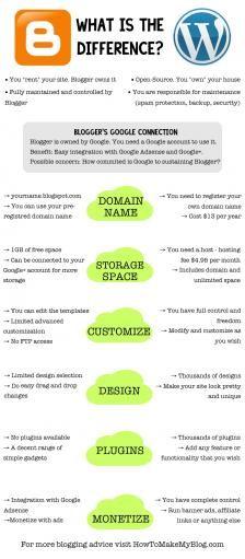 Blogger Vs WordPress Comparison: Which One Should I Use? @MarkoSaric  #blogging http://buff.ly/2alJtE9