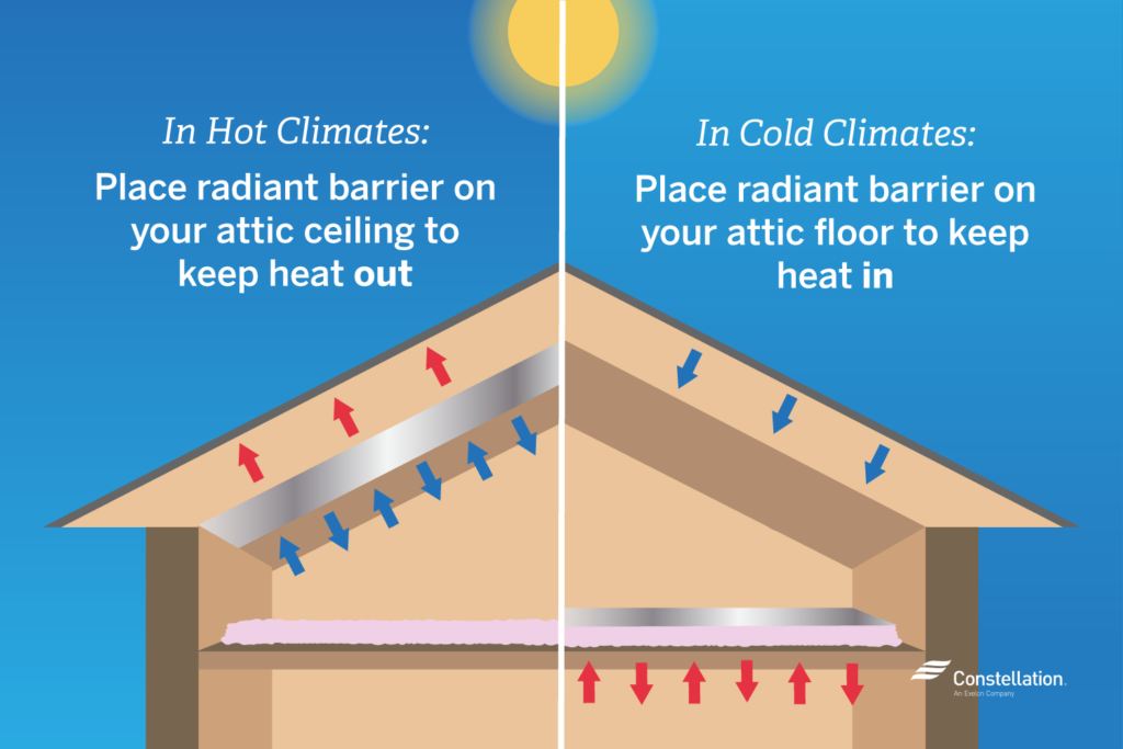 5 Ways To Make Your Attic More Energy Efficient Constellation Attic Insulation Attic Ventilation Radiant Barrier Insulation