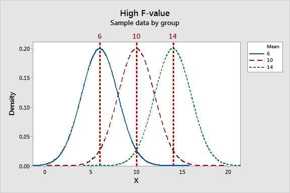 Graph That Shows Sample Data That Produce A High FValue