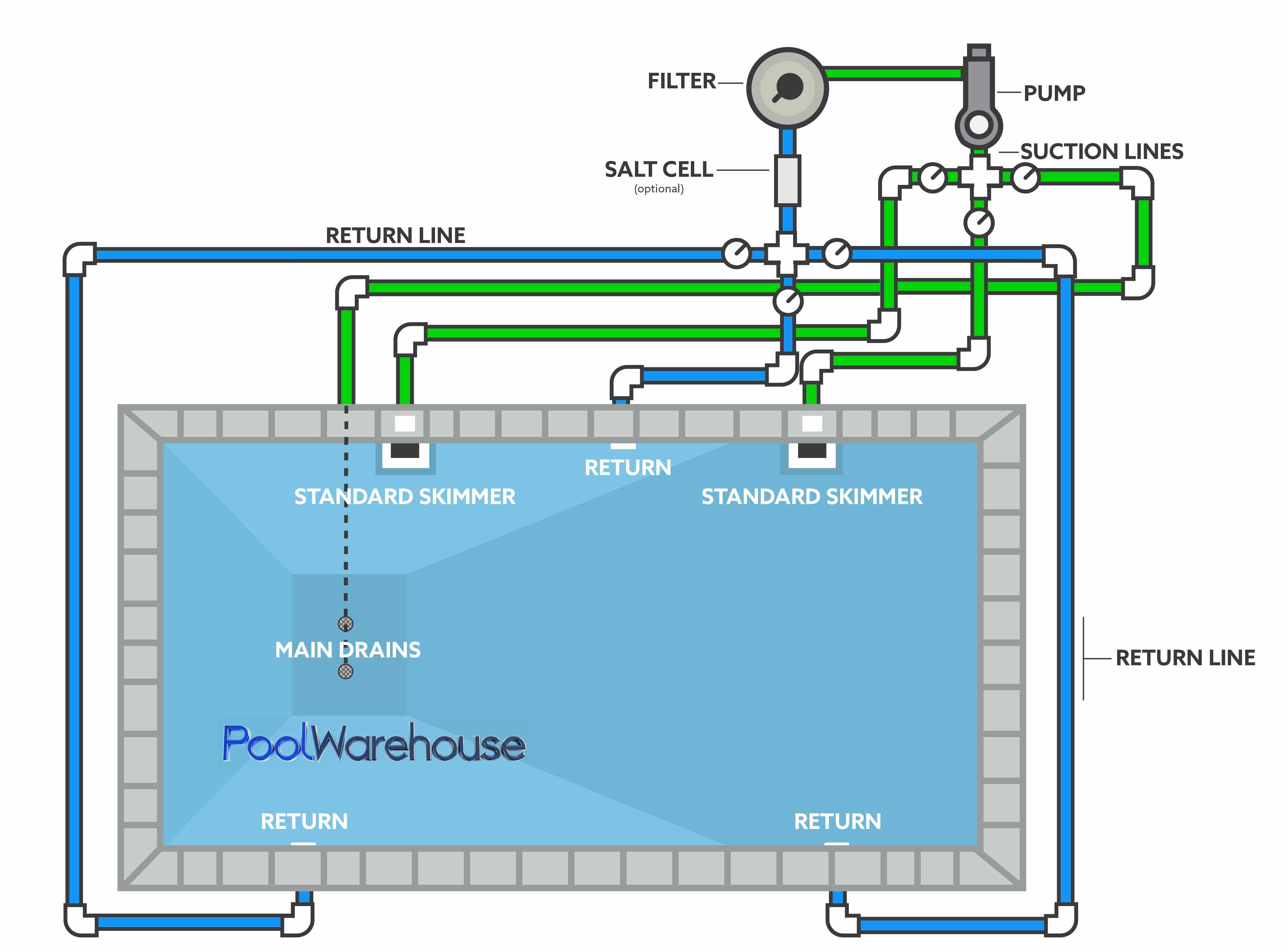 Swimming Pool Plumbing Diagrams Inground Pool Kit Plumbing Layouts Pool Plumbing Swimming Pool Plumbing Diy Swimming Pool