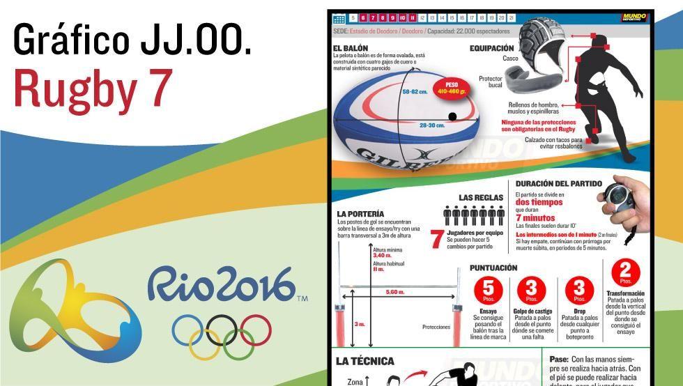 Rugby 7 En Las Olimpíadas De Río 2016 Las Reglas Básicas Del Rugby 7 El Calendario Y Toda La Competición En Mundodeportivo Com Rugby Rugby 7 Juegos Olimpicos