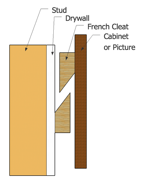 Turn Tongue And Groove Flooring Into French Cleats Pallet Wood Headboard Diy Pallet Diy Wood Headboard