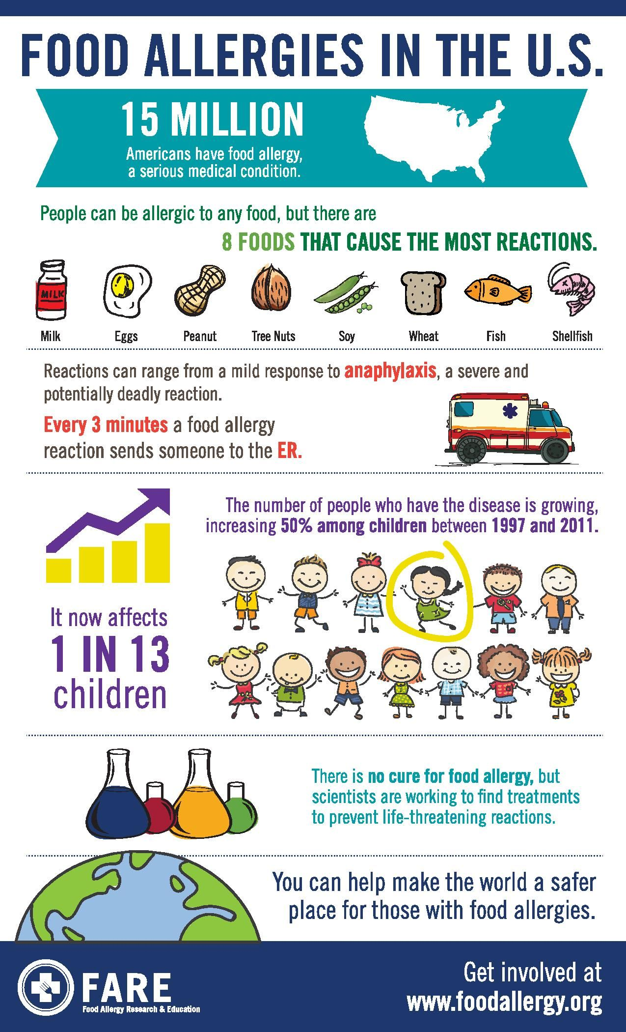 Food Allergy Awareness 2015 Ingleses