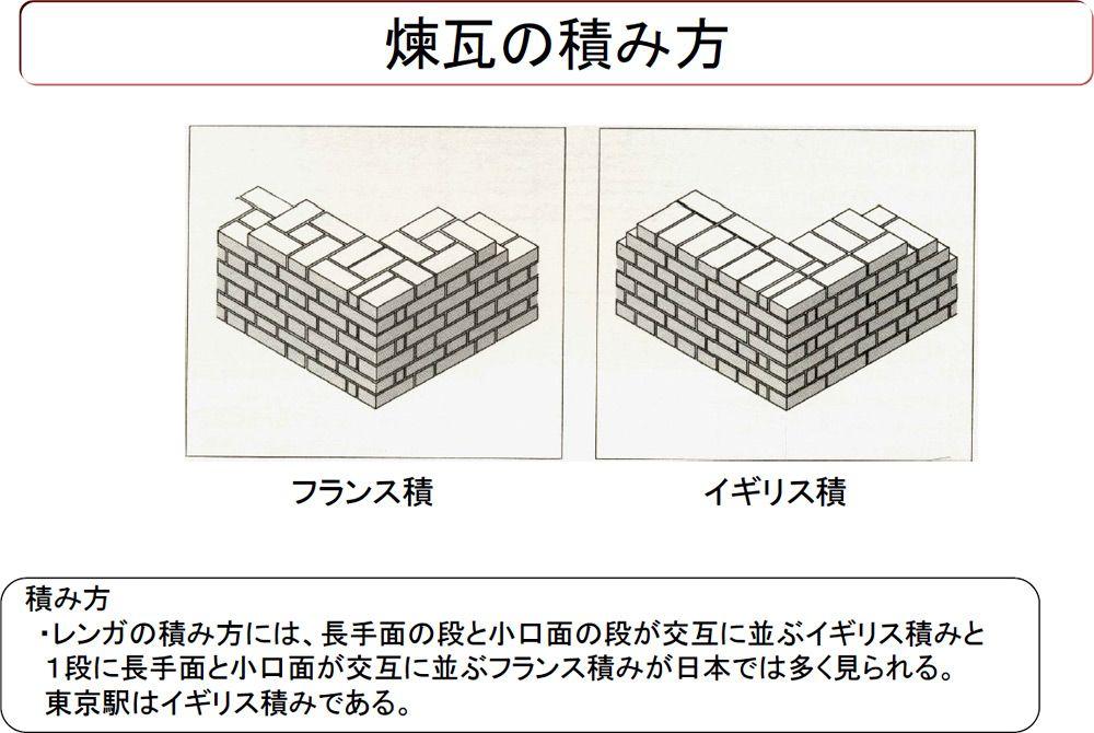 煉瓦の積み方の例 資料 赤煉瓦ネットワーク 煉瓦 赤 ネットワーク