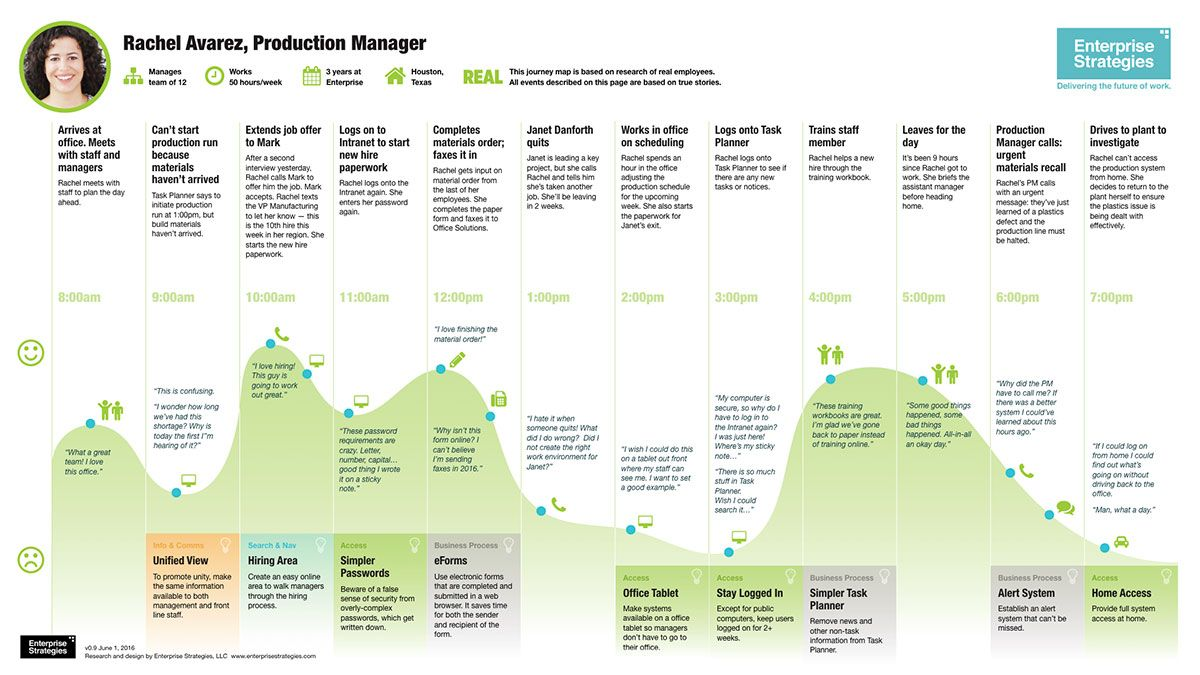 Employee Journey Map Example Employee Experience Journey Of A Job