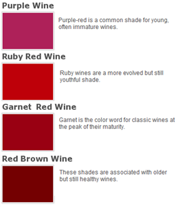 Determine A Wine S Age Or Quality By Color