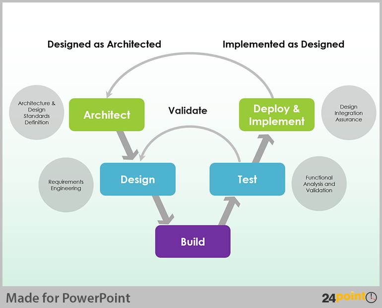 Using Editable V Model Diagram in PowerPoint Presentations