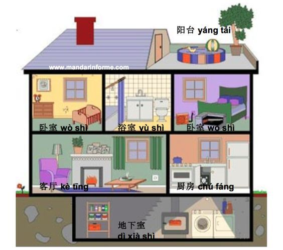 Learn to say names of room in a house in Mandarin Chinese ...