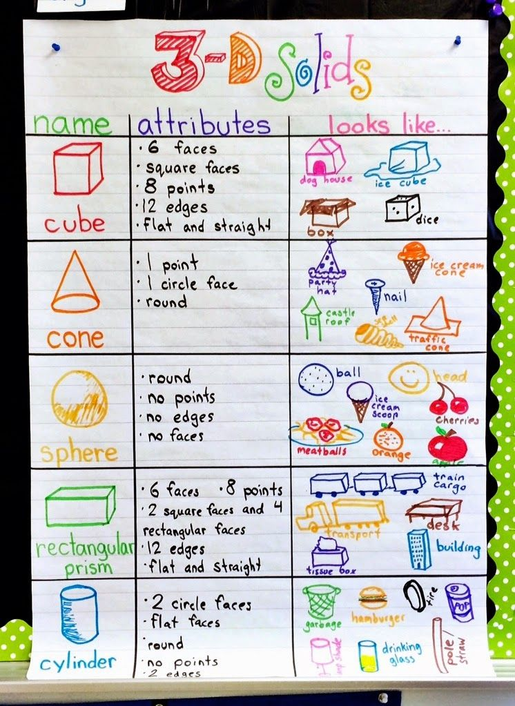 3d Solids A Tower Challenge End Of Year Awards Giveaway With Images Math Charts Shape Anchor Chart Anchor Charts First Grade