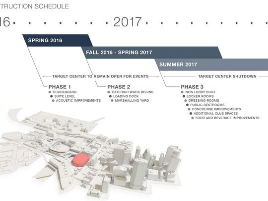 Construction timeline for Target Center renovations Happenings - construction timeline