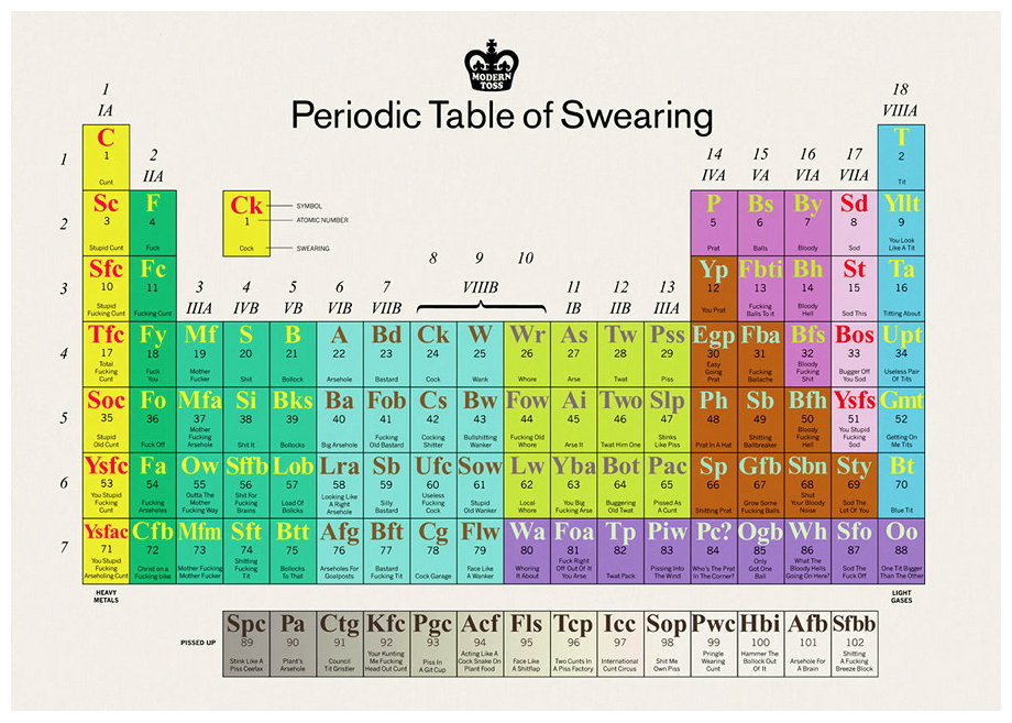 The Interactive Periodic Table Of Swearing Need This Now
