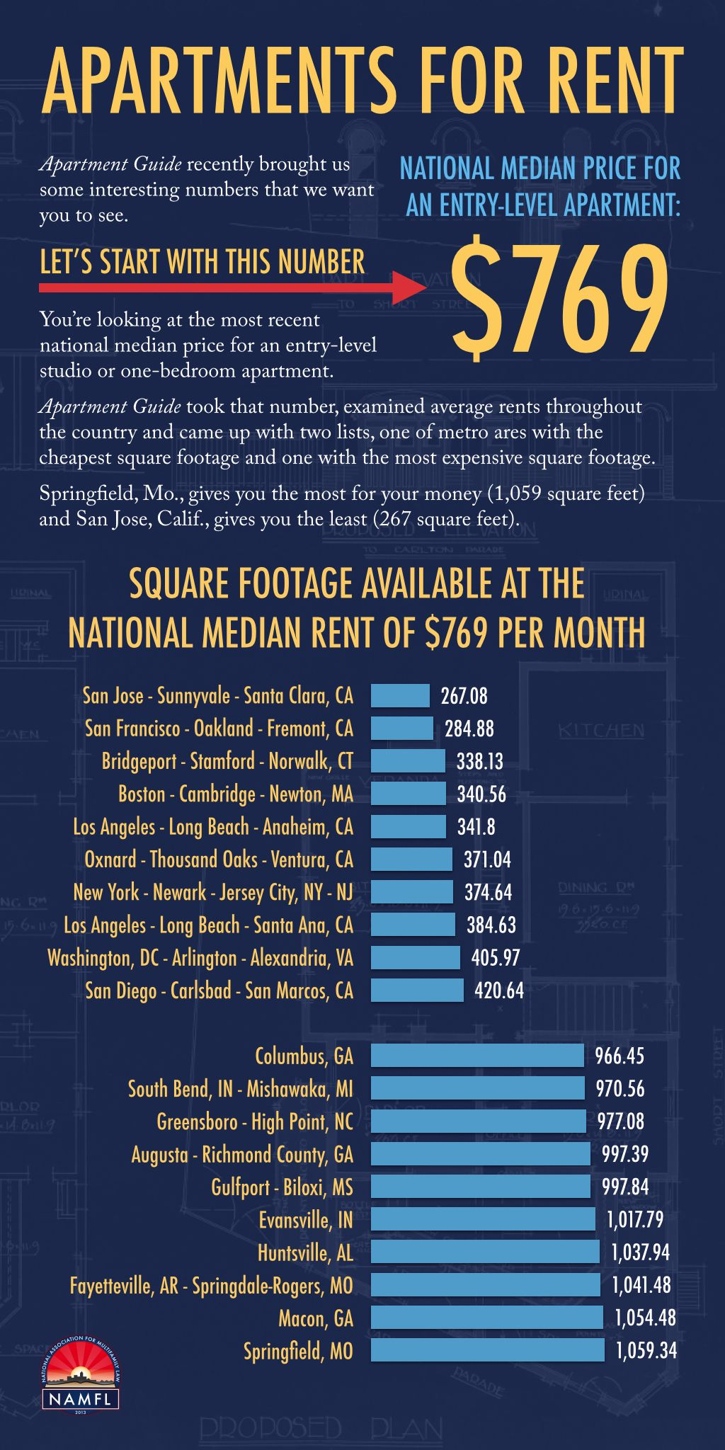 Here's what 769 a month will get you 1,059 square feet