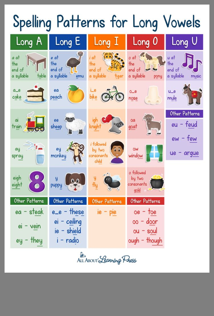 Pin By Miriam G On Reading Assessment Spelling Patterns Vowel Sounds Chart Sound Chart How to use pm benchmark reading