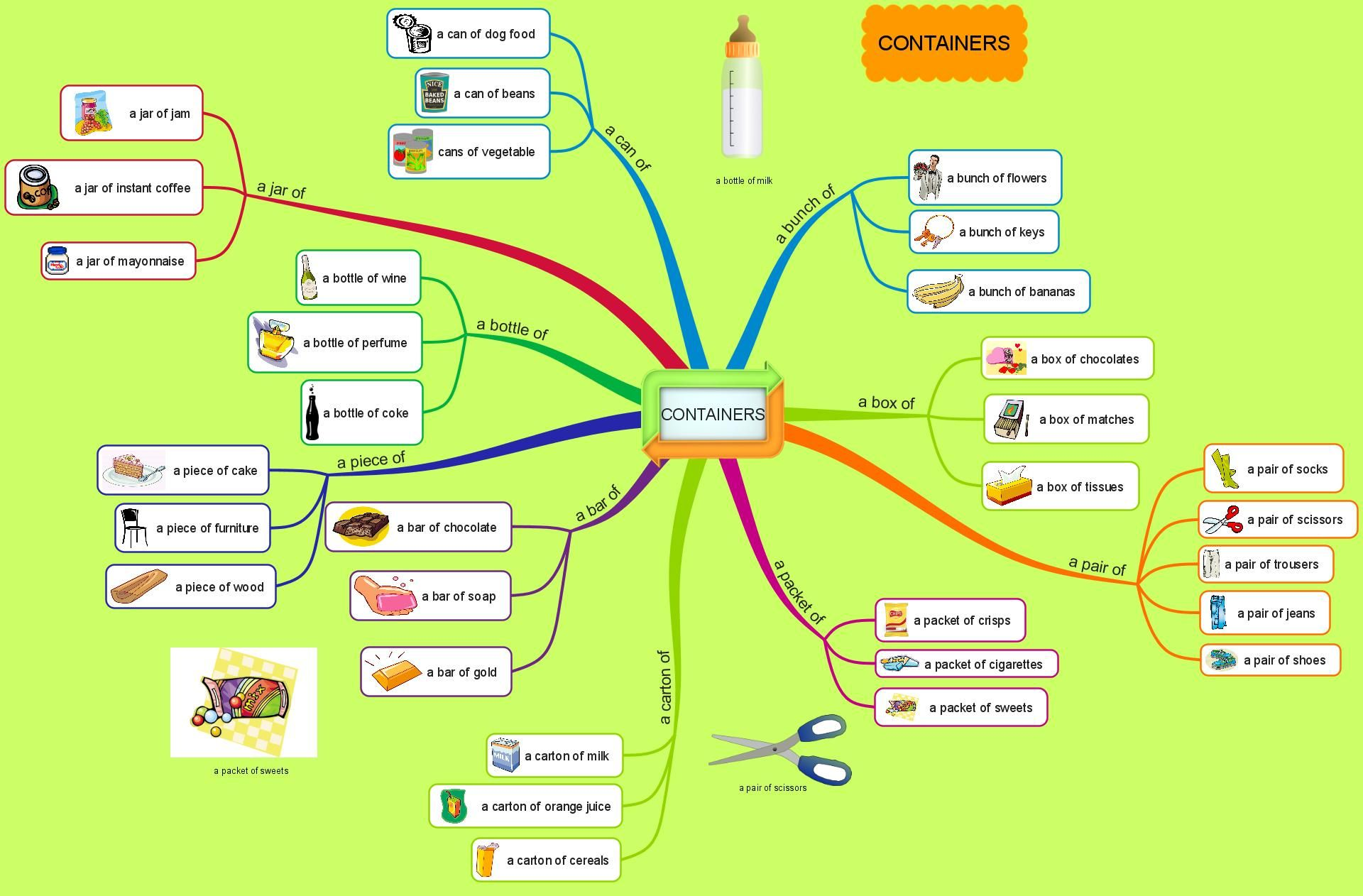 Containers Mind Map And Games