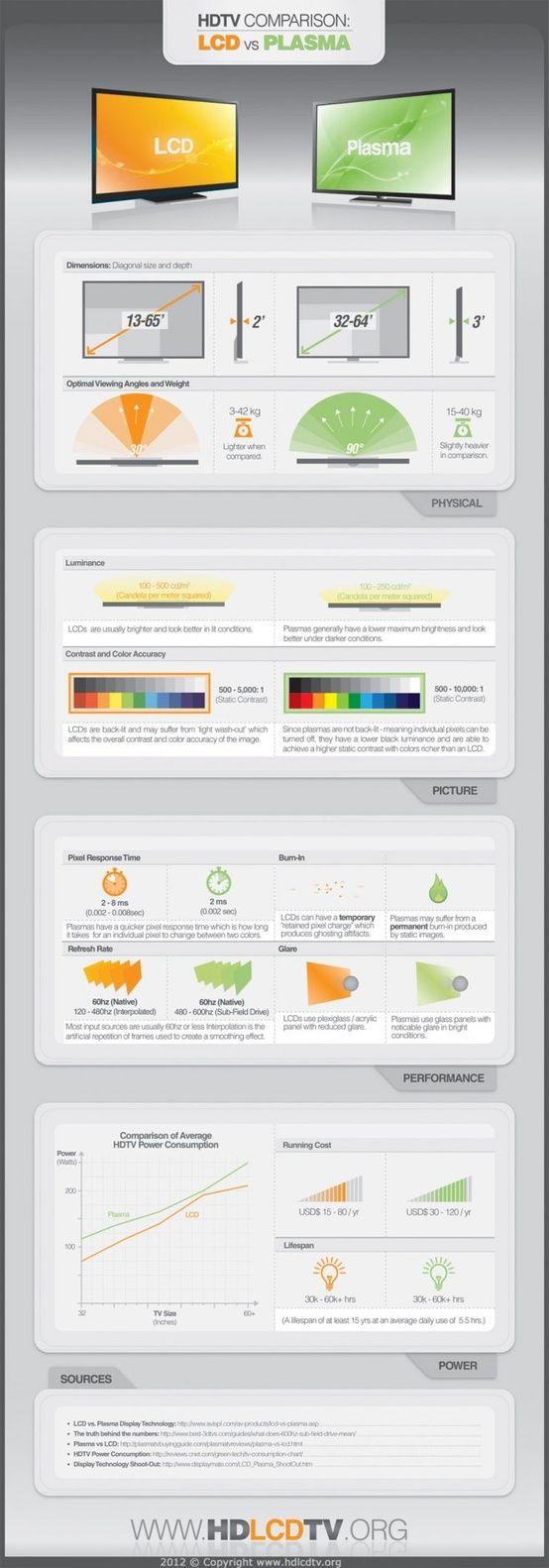 LCD vs Plasma en televisores de alta definición. #infografia #infographic