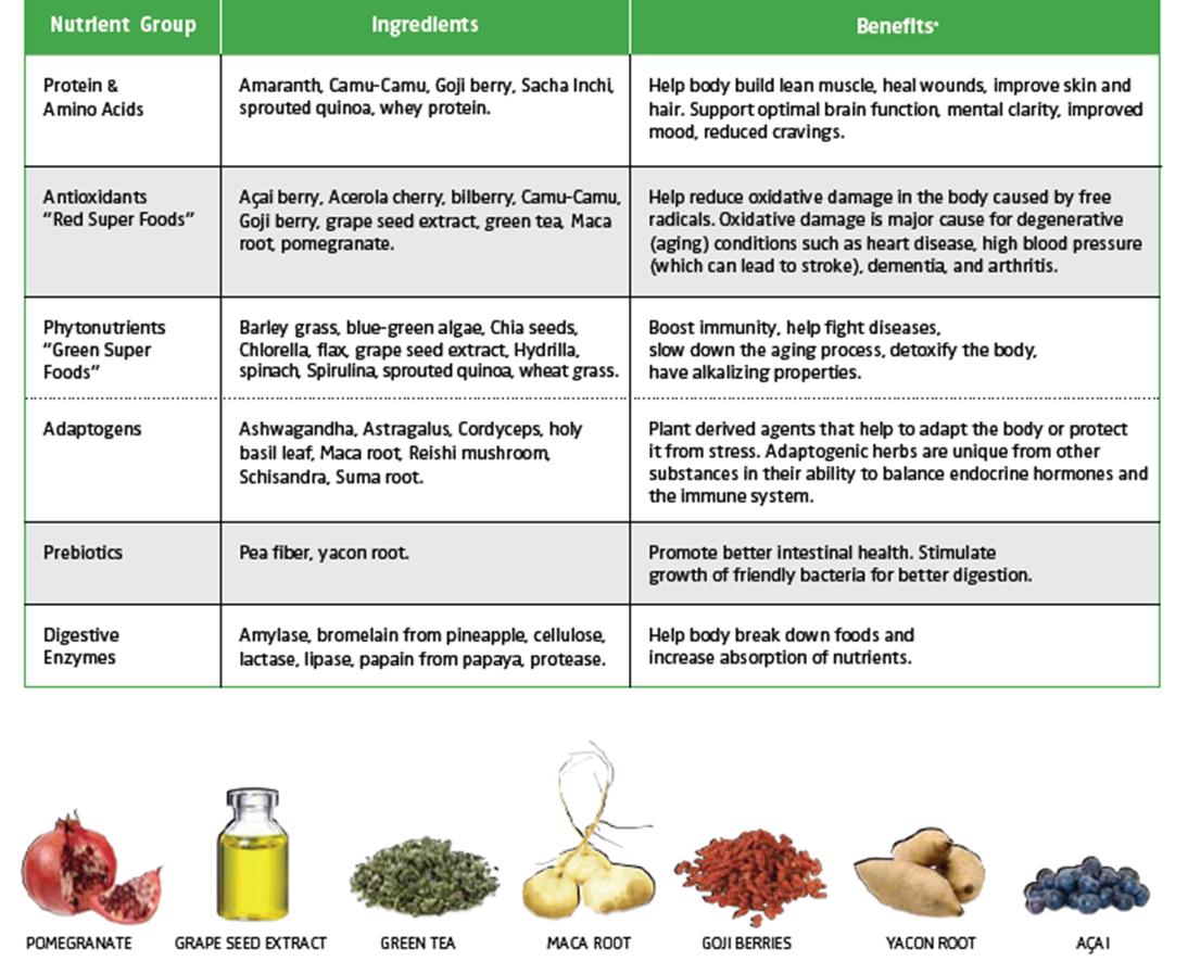 shakeology ingredients 70 super whole foods, 30 superfoods   lindsay