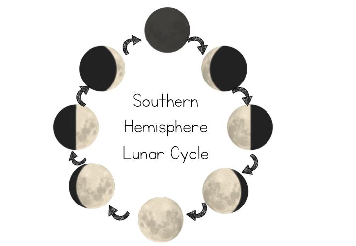 Incredible Southern Hemisphere Lunar Cycle Diagram Cycling Lover Australian Wiring Digital Resources Instshebarightsorg