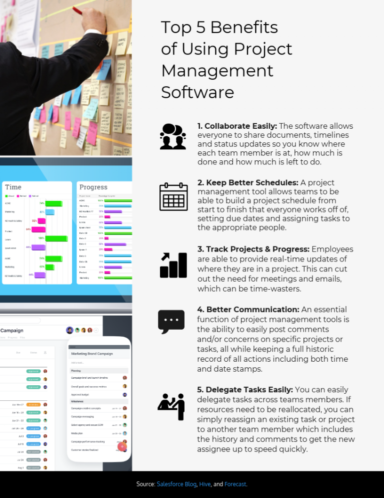 5 Benefits Of Using Project Management Software Project Management Software Management