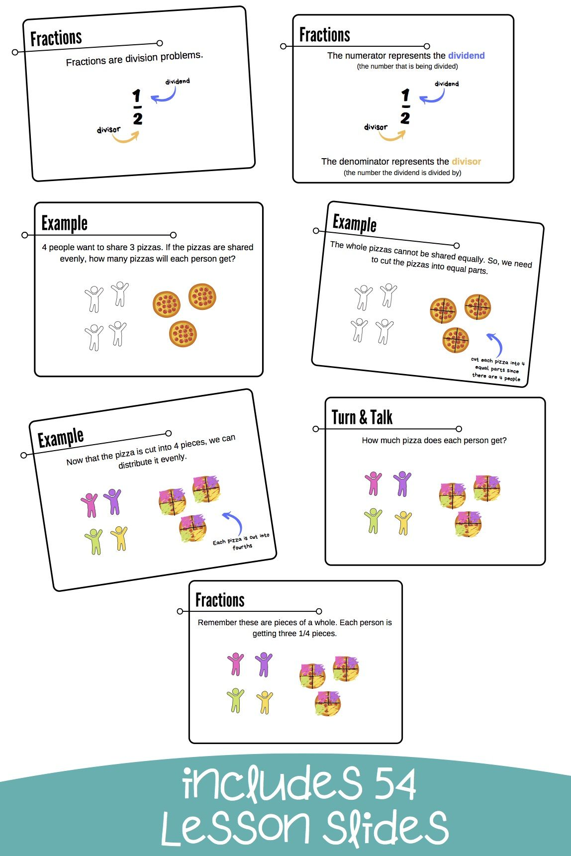 Multiplying and Dividing Fractions Math Lesson Slides
