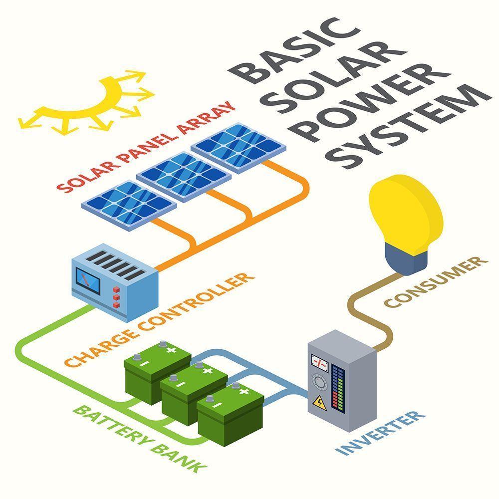 Basic Solar Power System Technology Pinterest Diagram