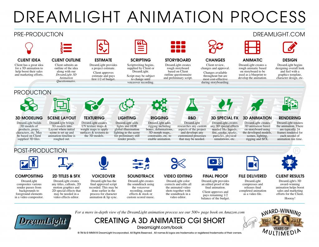 3d Cgi Animation Production Process Dreamlight Com Animation Animation Process Book Signing