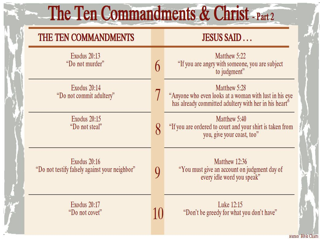 The Ten Commandments Amp Christ 2