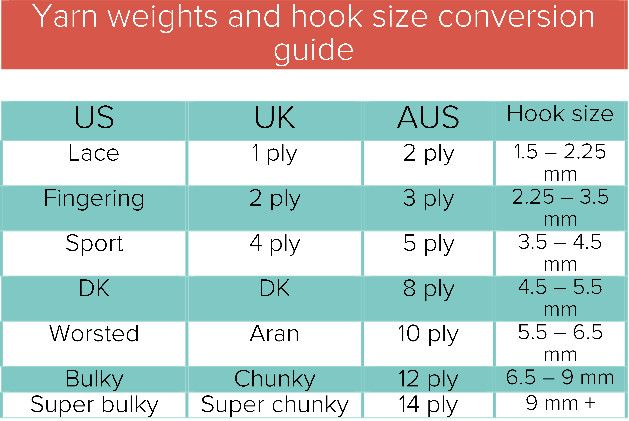 Ultimate Yarn Weight Cheat Sheet  Weight Conversion Chart Weight