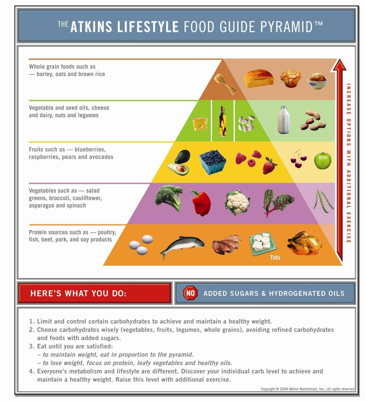 Atkins Lifestyle Food Guide Pyramid | Food pyramid, Low ...