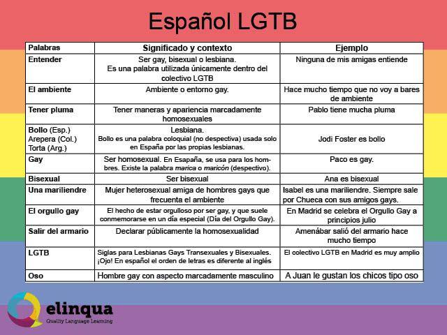 Gay In Spanish Slang