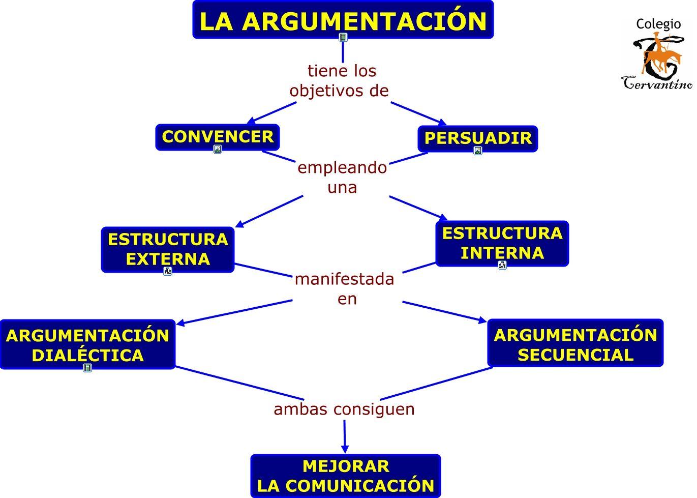 Argumentación Argumentación Texto Argumentativo Buenas