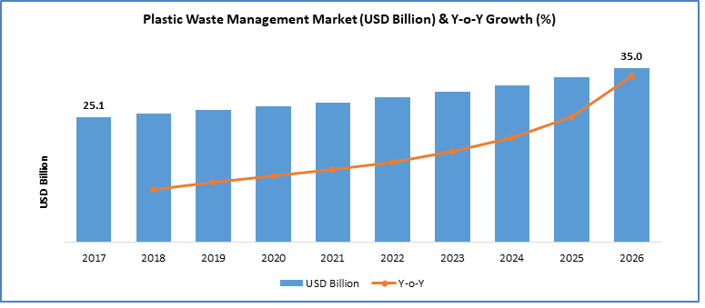 Plastic Waste Management Market Is Anticipated to Reach USD