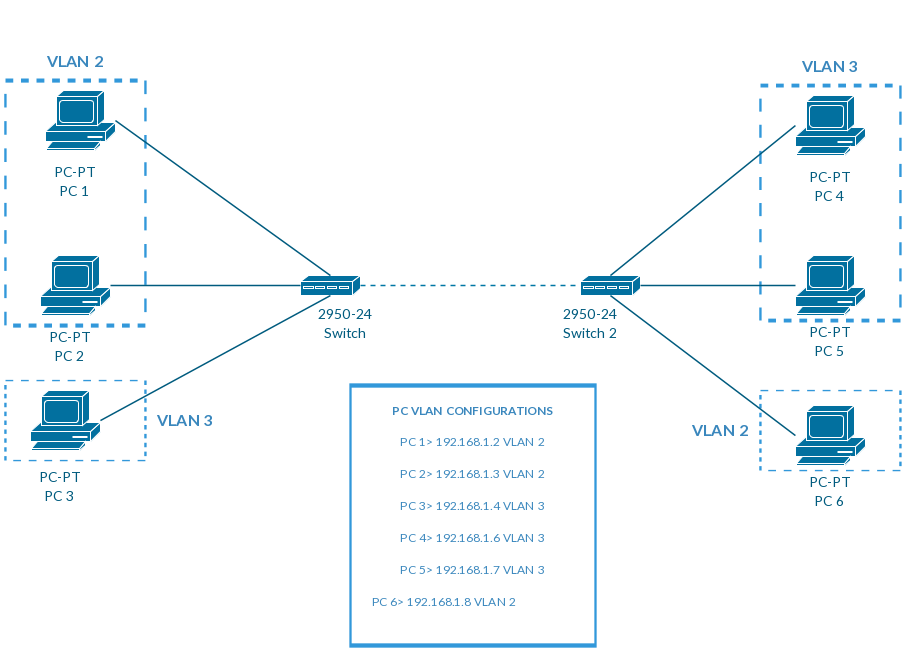 virtual lan configuration example with cisco switch catalyst 2950-40