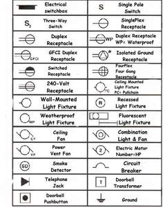 Electrical Wiring Symbols For Home Electric Circuits Blueprint Symbols Electrical Symbols House Wiring