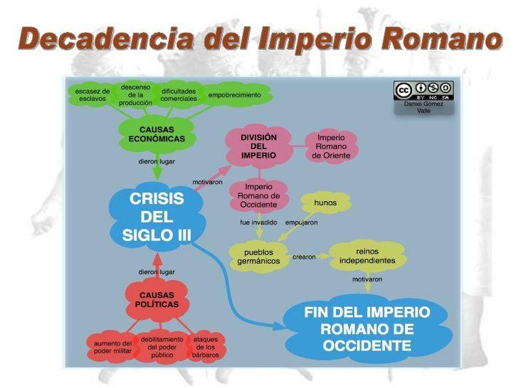 Resultado De Imagen De Linea Del Tiempo Civilizacion Romana History Map
