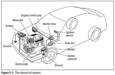 Figure 5 1 Electrical System