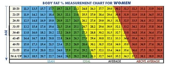 Ideal Body Fat Percentage Chart 2 for men according to age Healthy