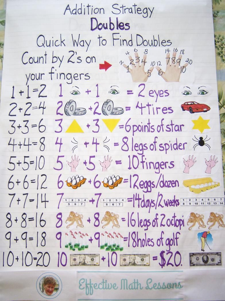 Addition Strategy Adding Doubles Anchor Chart There Is Also A Math Powerpoint Lesson That Teaches This Kids Math Worksheets Powerpoint Lesson Math Powerpoint Adding numbers using doubles