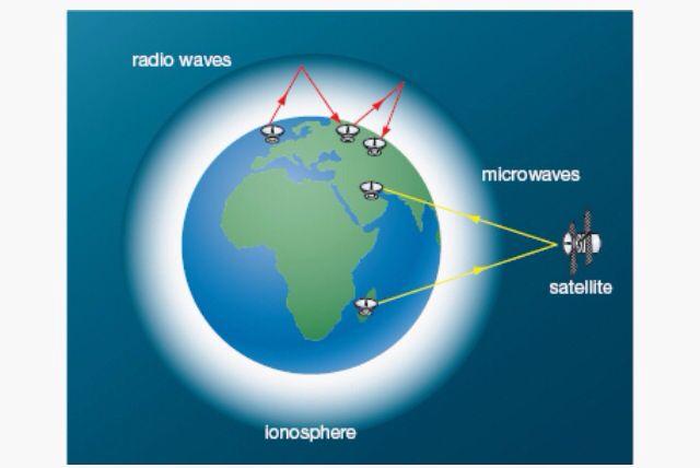 Microwaves Vs Radio Waves Radio Wave Gcse Physics Radio