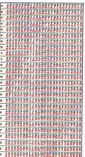 Encryption via a One-Time Pad | Ciphers | Ciphers, codes