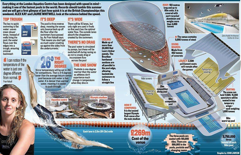 The Need For Speed Why The Aquatics Centre Pool Should Be A Record Breaker London Aquatics Centre Santiago Calatrava Architecture Center Pool