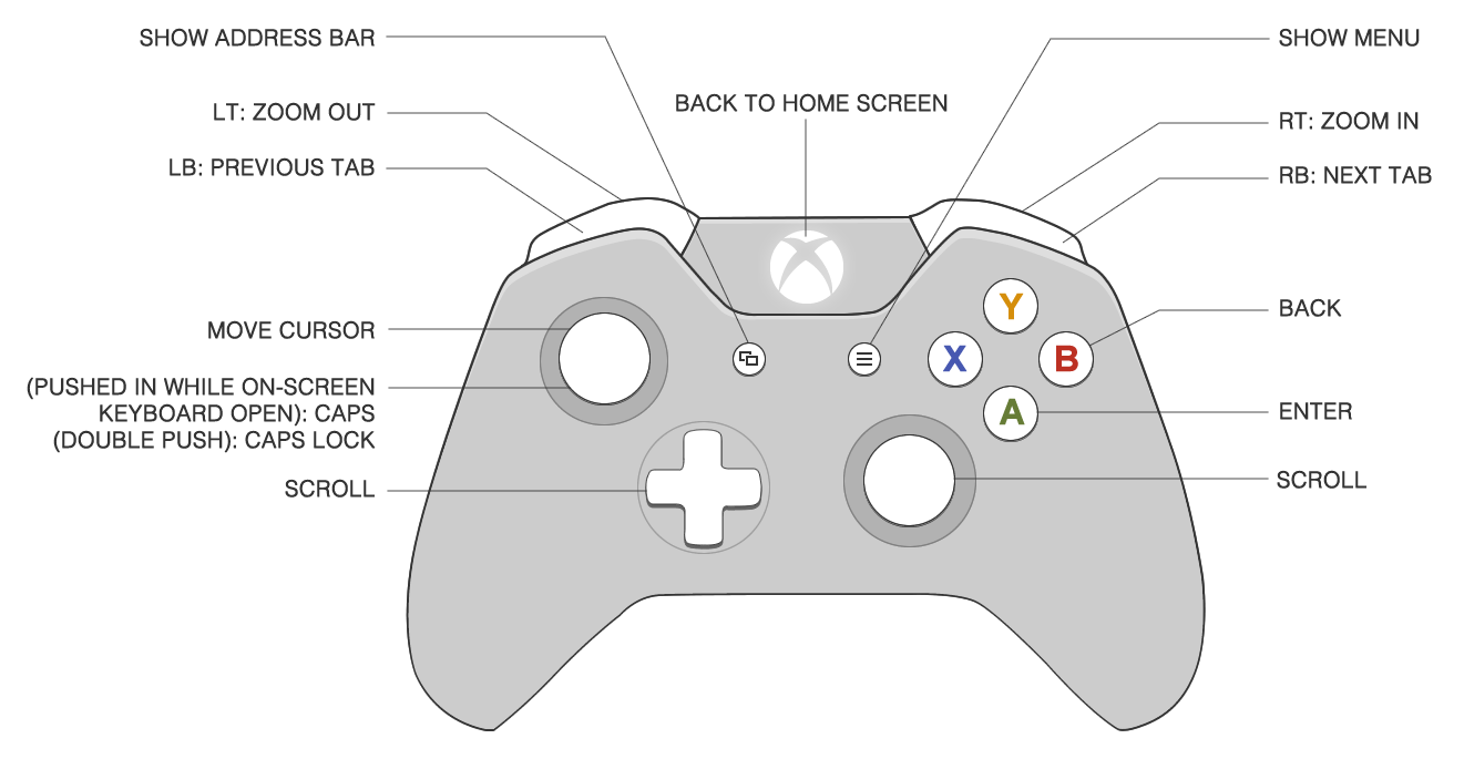 Xbox Joystick Wiring Diagram | Wiring Diagram on xbox battery circuit diagram, xbox 360 power supply pinout, xbox one wired headset, xbox air flow diagram, xbox 360 diagram, xbox 360 cables, xbox blueprints, xbox tv connection diagram,